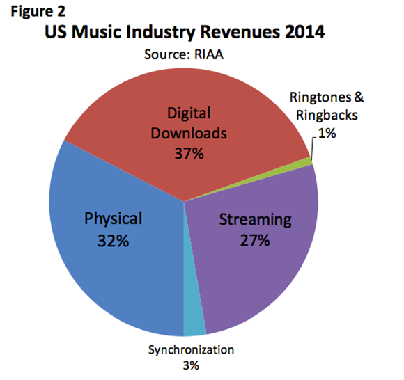 Where are musicians most likely to earn a buck? - soundudes