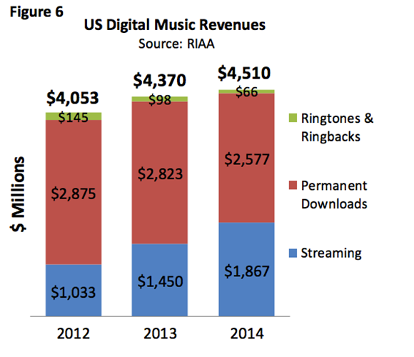 Where Are Musicians Most Likely To Earn A Buck Soundudes